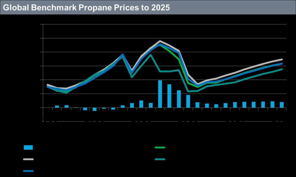 US propane prices have been depressed by