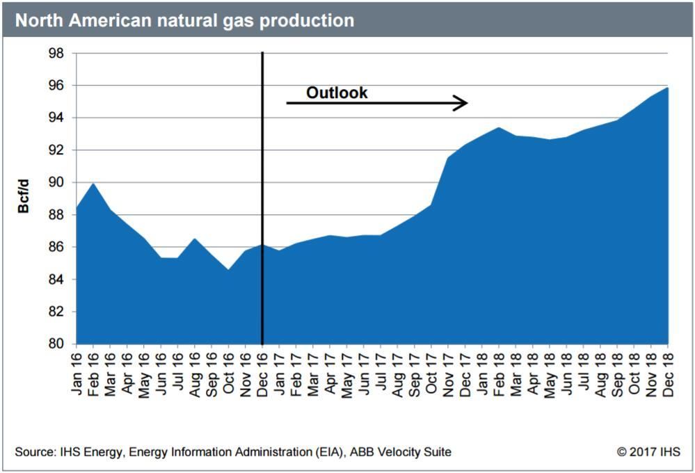 US Gas production is