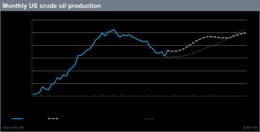 US oil supply has hit bottom, and is set to