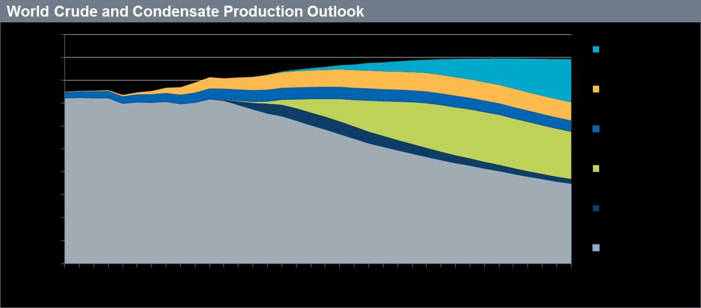 9 Global conventional base production average
