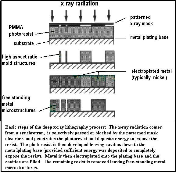 Lithography Types (Cont'd) X-Ray Collimated x-rays as the exposing energy Lower in resolution wavelength; better Allows micro structures with great height to be fabricated, relative to optical