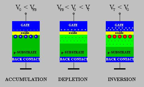 MOS Biasing Summary The MOS Field Effect Transistor - Structure [8] Accumulation occurs typically for negative voltages where the negative charge on the gate attracts holes from the substrate to the