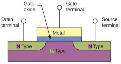 MOSFET - Structure The MOS Field Effect Transistor -