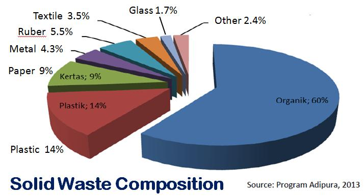 Solid Waste Management Key Finding: Of the surveyed cities, reasons