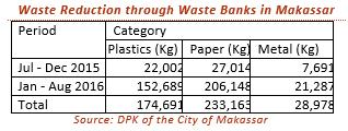 Waste Management Infrastructure Waste Banks What are Waste Banks?