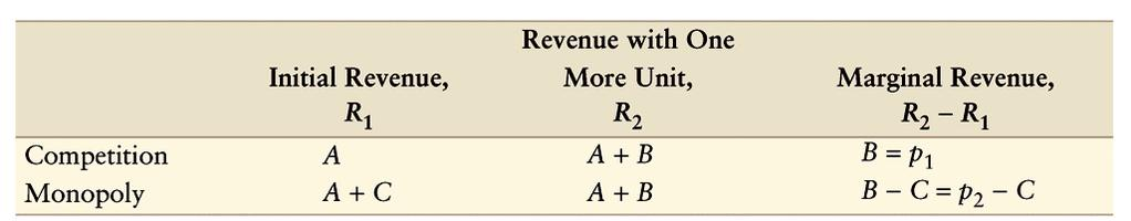 Marginal Revenue and Price (cont). The marginal revenue of a monopoly differs from that of a competitive firm because the monopoly faces a downward-sloping demand curve unlike the competitive firm.