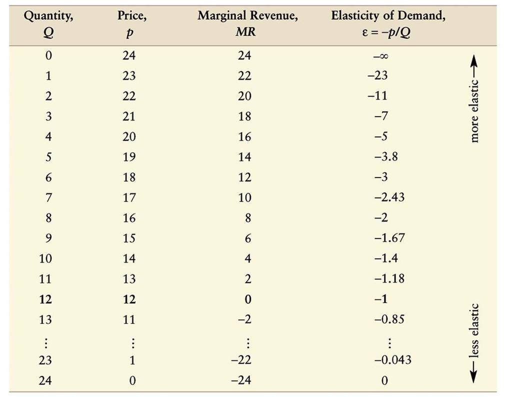 Table 11.1 Quantity, Price, Marginal Revenue, and Elasticity for the Linear Inverse Demand Curve 2009 Pearson Addison-Wesley. All rights reserved. 11-10 Figure 11.