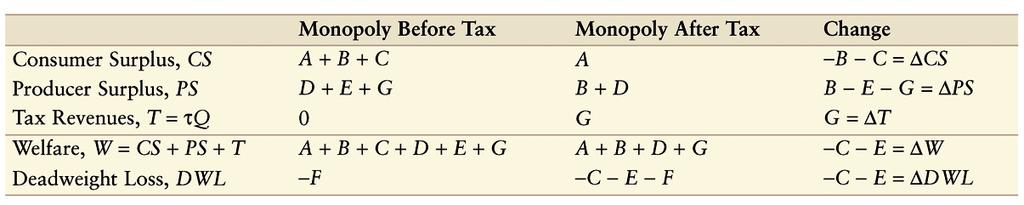3, how does charging the monopoly a specific tax of τ = $8 per unit affect the monopoly optimum and the welfare of consumers, the