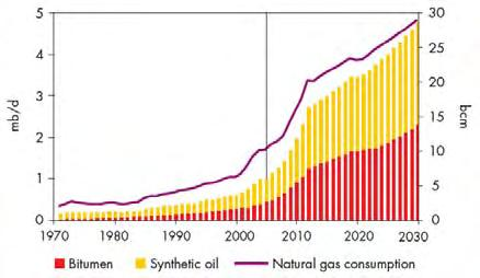 Producing 142 Gb of oil would need 200 Tcf of gas (Canada total reserves = 58 Tcf).