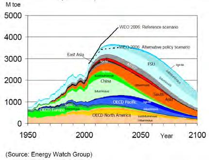 5 The More Distant Future Peak oil Peak gas Peak coal Peak uranium