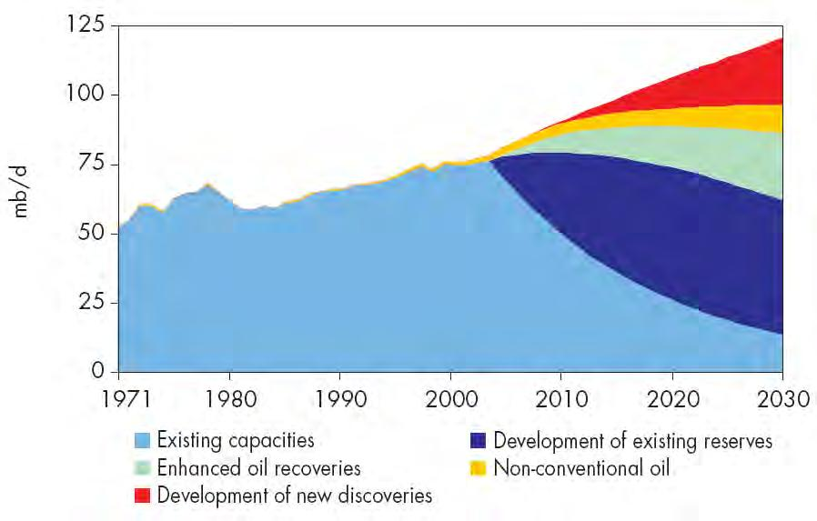 17 World Oil Production by Source International Energy Agency, Resources to
