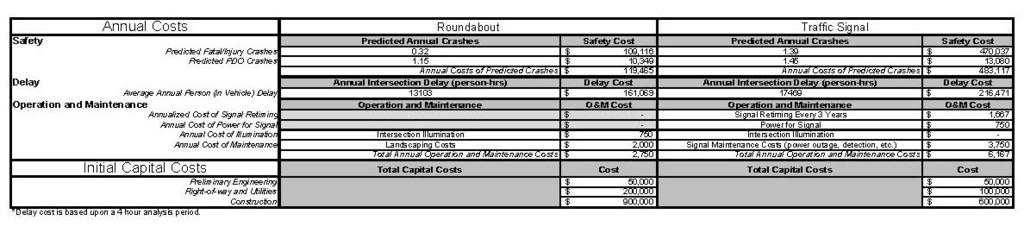 VDOT Spreadsheet Tool - Results Intersection Annual and Initial Capital Cost Comparison Annual Costs are itemized by: Safety