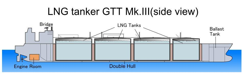 Types of tanks in Gas Carriers: Membrane