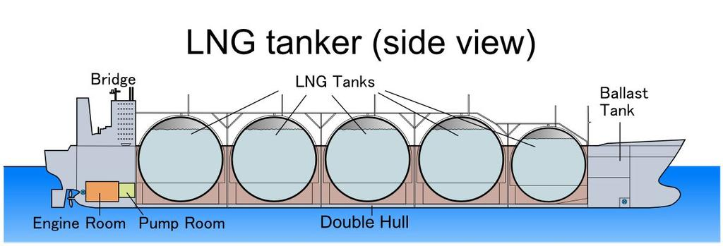 Types of tanks in Gas