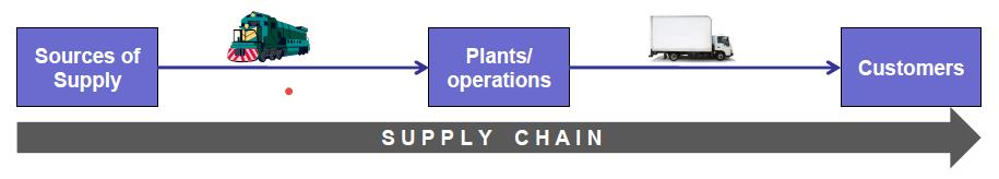 The Supply Chain The supply chain encompasses all activities associated with the flow and transformation of goods from the raw materials stage to the end user (along with the associated information