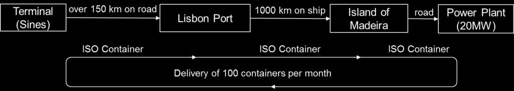 In a milk-run pattern, the vessel unloads partial cargoes to more than one destination. Indonesia is an example where SSLNG is distributed via this concept.