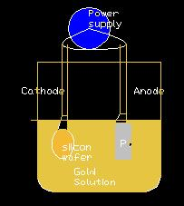 Electroplating Theory Potential exists between cathode and ions in gold solution External voltage creates ion concentration