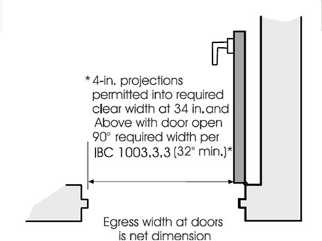 Exterior Doors at the Level of Exit Discharge Section 1020.