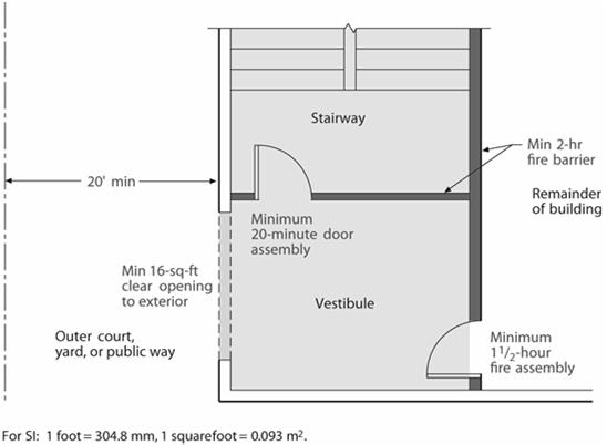 Termination and Extension Section 1022.10.1 Termination of a smokeproof enclosure or pressurized stairway shall occur at an exit discharge or the public way.