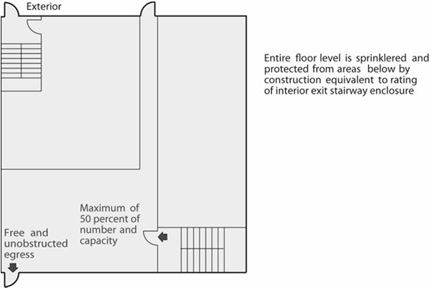 Exit Discharge Section 1027 The exit discharge is the third and final part of the means of egress system.