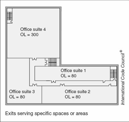 1, provided the exits discharge directly to the exterior at the level of exit discharge 2.
