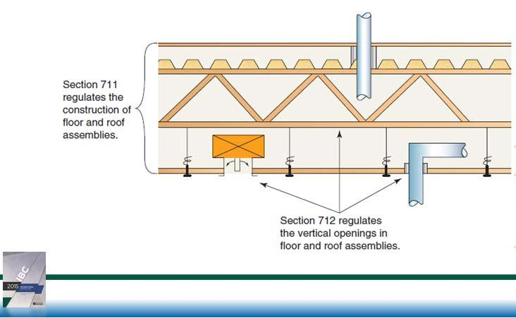 Chapter 7 Fire and Smoke Protection Features 714.