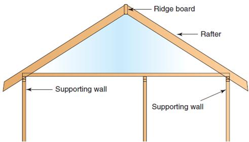 Significant changes include the introduction of new designations for wall bracing methods similar to those in the IRC as shown in new Table 2308.6.