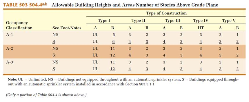 Chapter 5 General Building Heights and Areas Tables 504.3, 504.