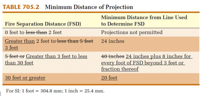 2 Projections at Exterior Walls The minimum required separation between the leading edge of a projection and the line used to determine the fire separation distance has been modified in a