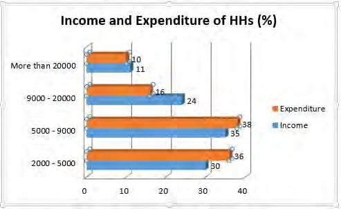 Figure 4-9 -Distribution of Households by Income and Expenditure Source: CEGIS fieldwork, 2015 4.9.18 Self-assessed Subsistence Poverty 212.