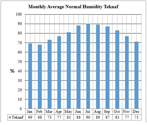 Figure 4-3 - Monthly Average Humidity at Teknaf BMD Stations Source: BMD Station data 4.2.5 Sunshine 94.
