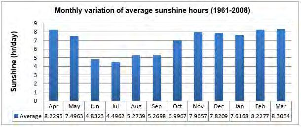 Daily sunshine hours in Dhaka range from a low of 4.49 (July) to a high of 8.30 (March).