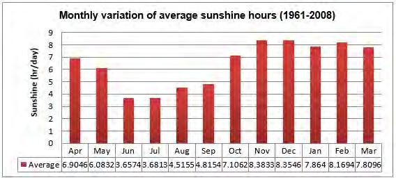 95. February, March and April are the sunniest months in both Dhaka Division and Chittagong Division (Sitakunda), while in Dhaka Division and Sylhet Division in the NE of