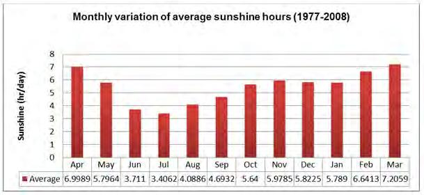 Figure 4-5 - Average Daily Sunshine Hours at Sylhet Division Source: BMD Station data Figure 4-6 - Average Daily Sunshine Hours at Sitakunda, Chittagong Division Source:
