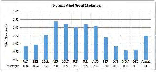 Figure 4-7 - Wind Speed at Madaripur BMD Station Source: BMD Station data Figure 4-8 - Wind Speed at Chittagong BMD Station Source: BMD