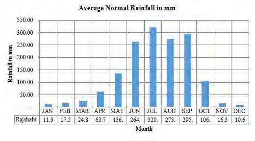 Table 4.1 -Average Monthly Rainfall Rainfall (mm) JAN FEB MAR APR MAY JUN JUL AUG SEP OCT NOV DEC Total Rajshahi 11.3 17.5 24.8 63.7 136.4 264.6 320.7 273.9 295.9 106.4 16.3 10.6 1,542.1 Ishurdi 8.