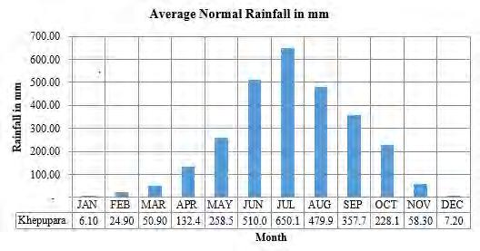 Figure 4.2 - Monthly Average Rainfall at Khepupara BMD Station Source: BMD Station data 102.
