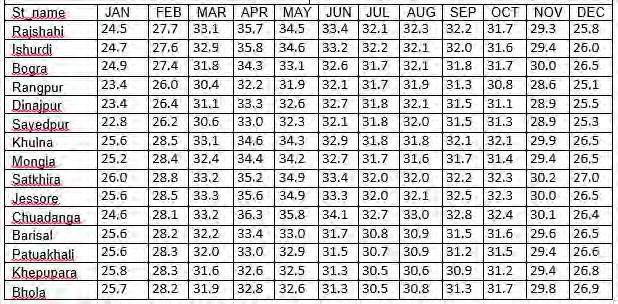 In all station the lowest normal minimum temperatures are experienced in January. The highest normal maximum temperatures are in April and May, premonsoon. Table 4.