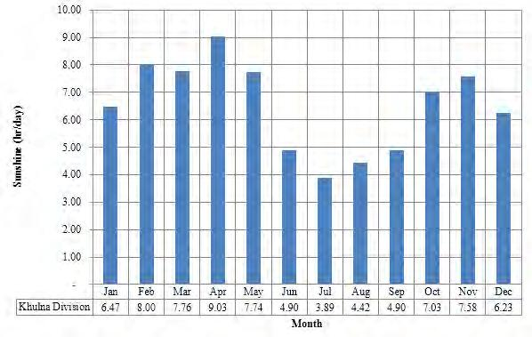 Figure 4.3 - Average Daily Sunshine Hours at Khulna Source: BMD Station data 108.