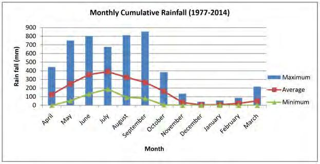 Figure 4-1-Monthly Cumulative Rainfall at Dhaka BMD Station 127. Rainfall data at the Madaripur BMD station shows a similar seasonal pattern to Dhaka.