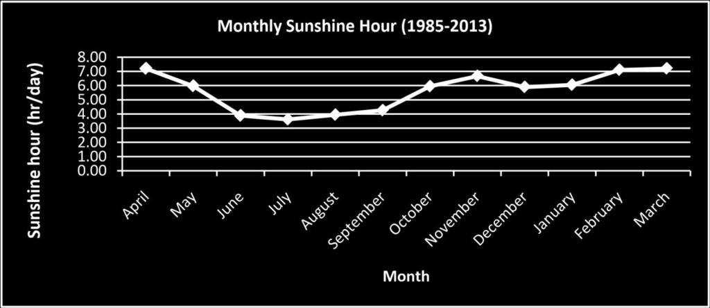 Average sunshine hours per day have ranged from 3.62 in July to 7.21 in April.
