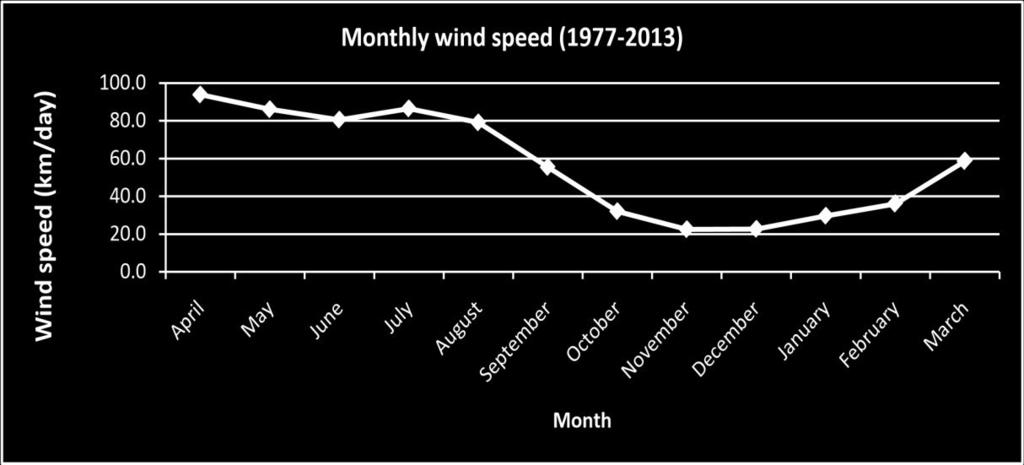 Figure 4-7 - Monthly Variation of Average Wind Speed at Madaripur BMD Station 4.2.7 Seismicity 13