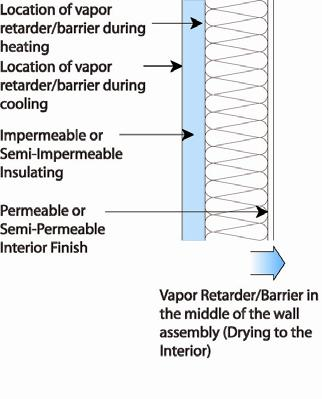 Vapor Diffusion Profiles An additional vapor control strategy is to place the vapor control layer towards the middle of the assembly and control the condensing surface temperature (Figure 3).