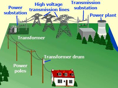 Power generation-current status The grid Demands are