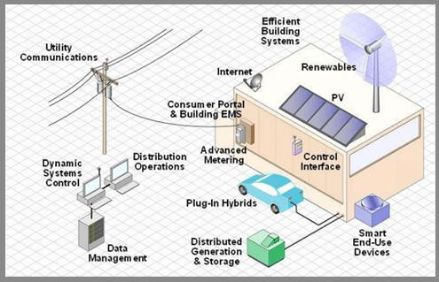 Smart grid net work Power generation-future Both demand and
