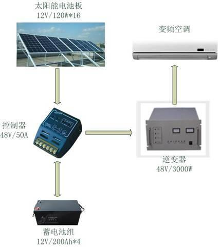 1~7 kw Heating capacity 0.12~9 kw Solar-electric efficiency 12.