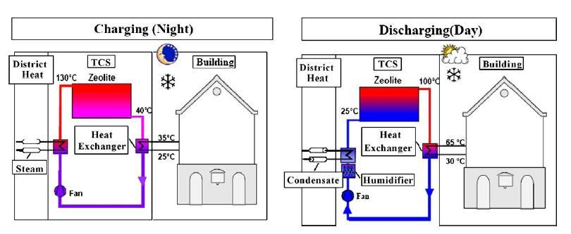 Thermal storage-future Integrated building with energy storage