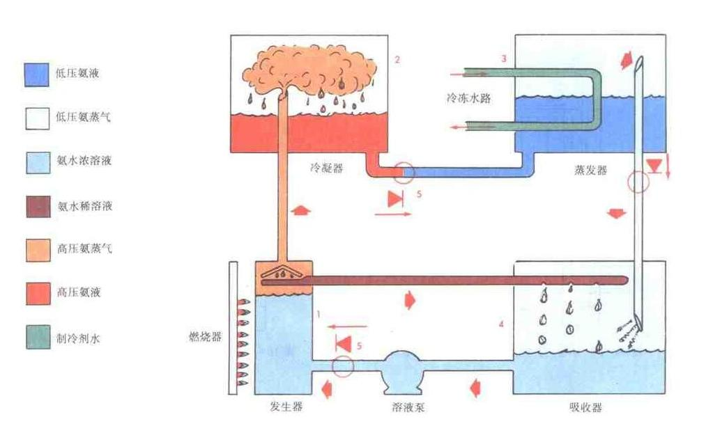 absorption chiller: 1.2-1.4 (double effect, 150 o C); 0.4-0.