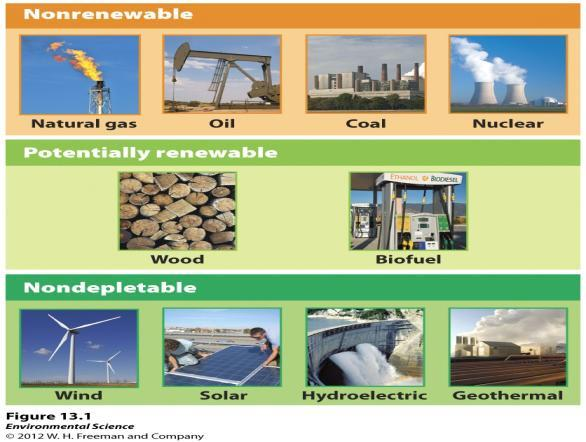 Achieving Energy Sustainability February 23, 2015 Mr. Alvarez Renewable Energy Renewable Energy- can be rapidly regenerated, and some can never be depleted, no matter how much of them we use.
