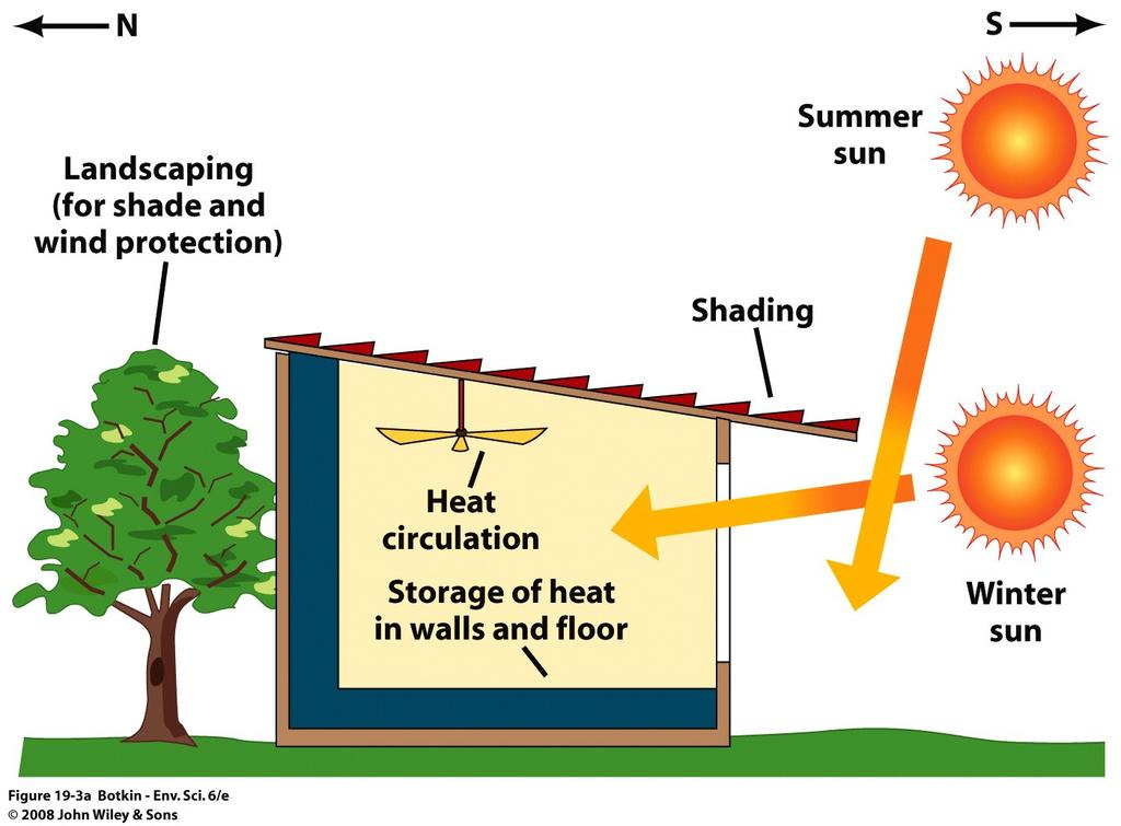 Energy Systems use design and materials to use the sun to heat in winter and warm in summer.